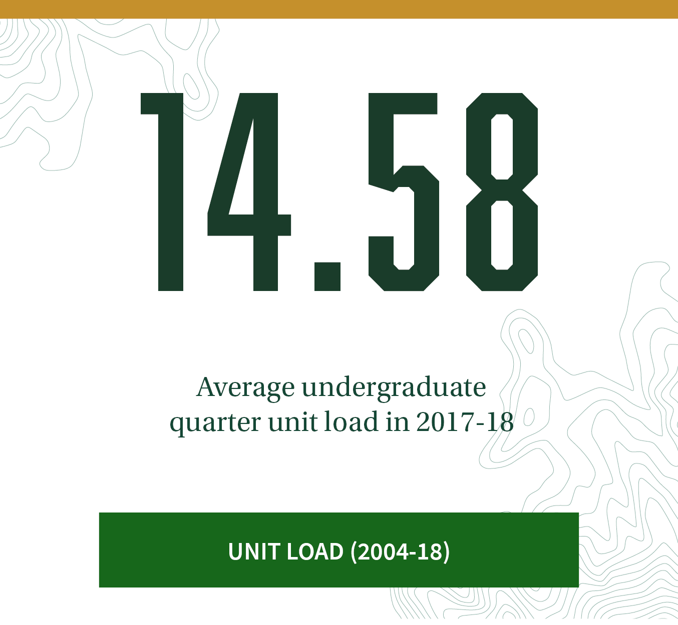 14.58. Average undergraduate unit load per quarter. Click here to see unit load trends between 2004-2018.