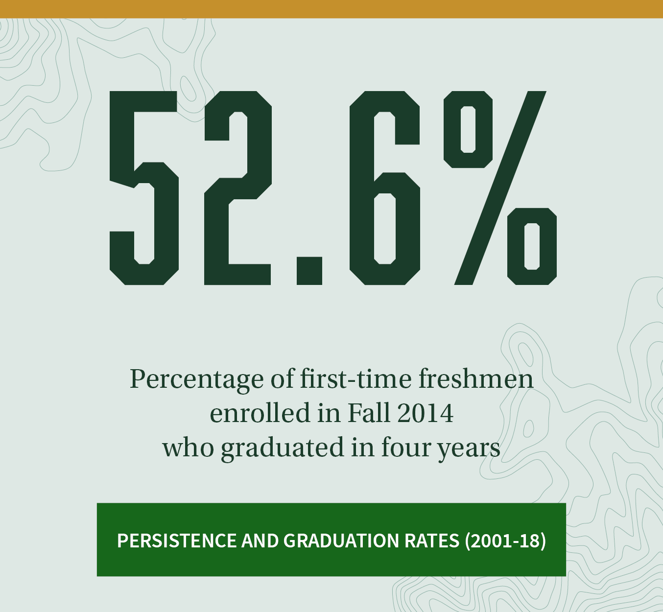52.6%. Percentage of first-time freshmen from Fall 2014 who graduated in four years. Click to see persistence and graduation rates (2001-18).