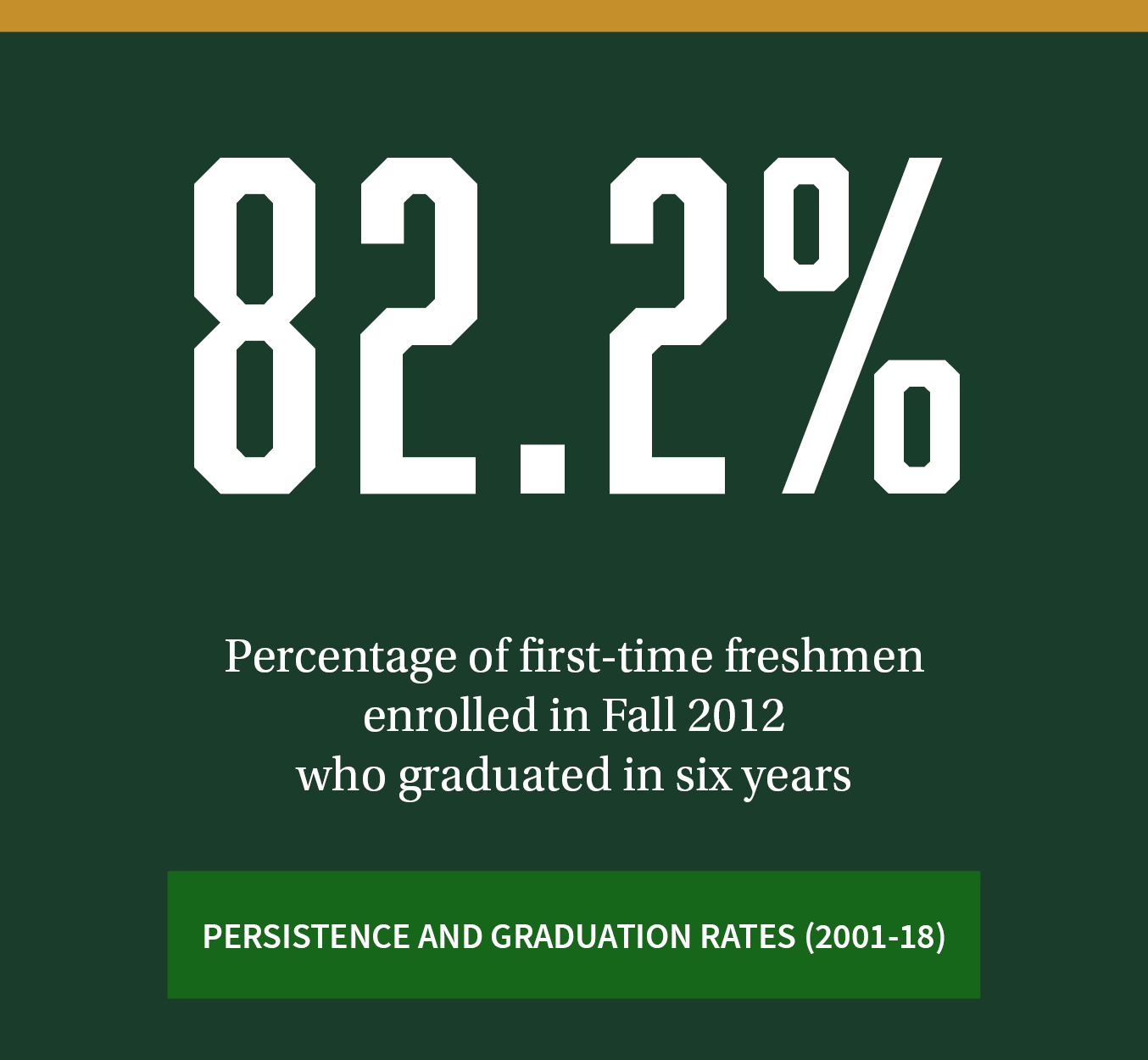 82.2%. Percentage of first-time freshmen enrolled in Fall 2012 who graduated in six years. Click to review more persistence and graduation rates (2001-18).