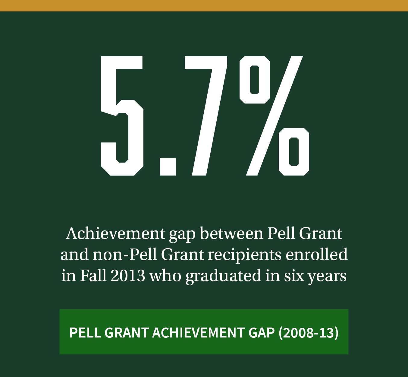 5.7%. Achievement gap between Pell Grant and non-Pell Grant recipients enrolled in Fall 2013 who graduated in six years. Click to review additional Pell Grant achievement gap data between 2008-2013.