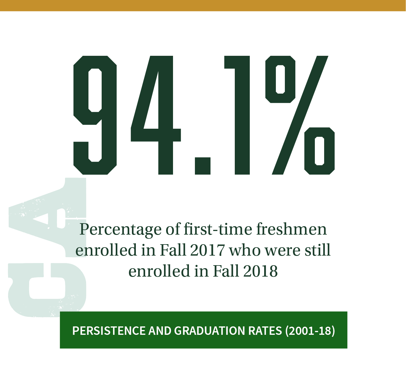 94.1%. Percentage of first-time freshmen who started in Fall 2017 and who were still enrolled Fall 2018. Click to see persistence and graduation rates (2001-2018).