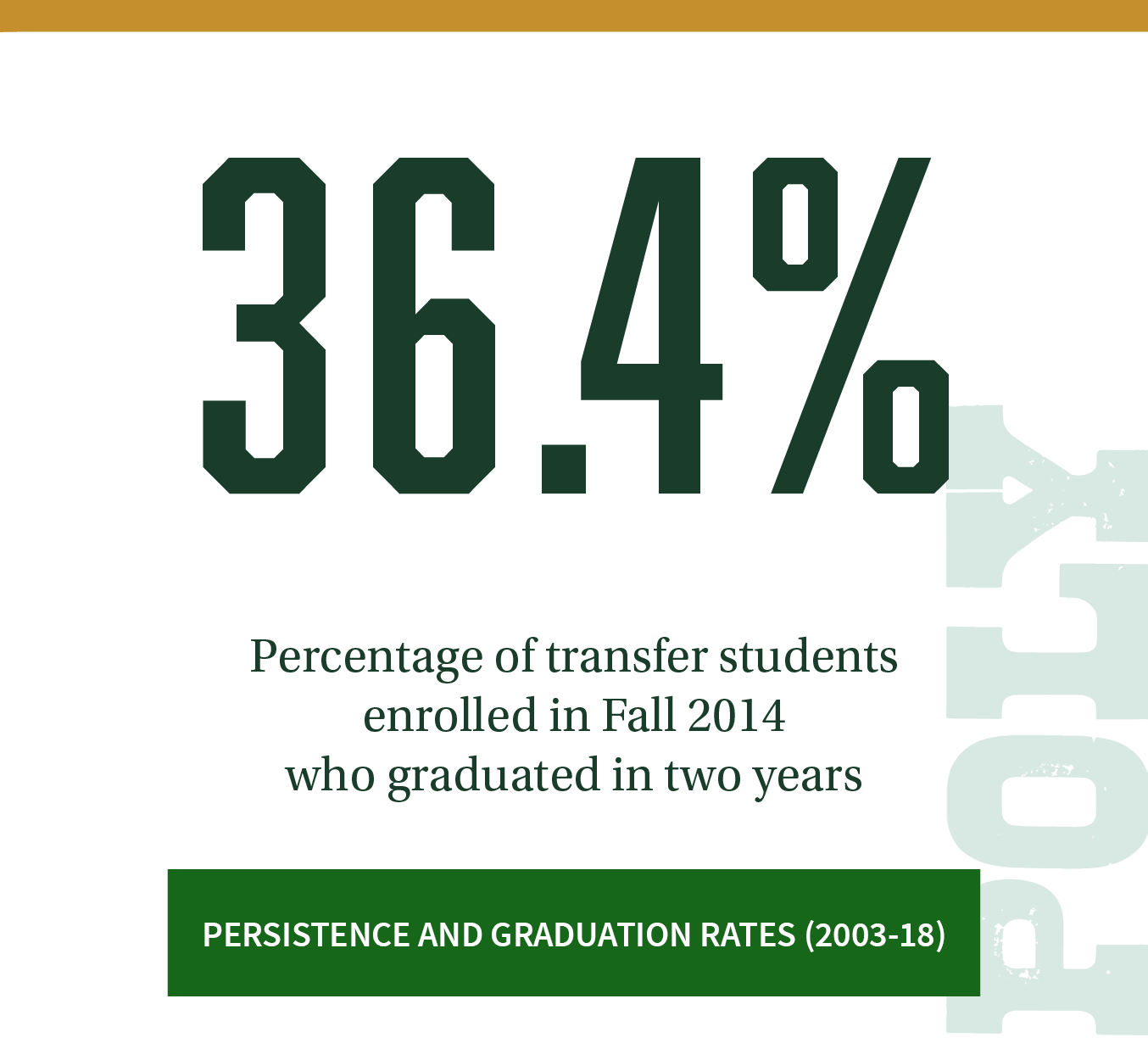 36.4%. Percentage of transfer students enrolled in Fall 2014 who graduated in two years. Click to review more persistence and graduation rates (2003-18).