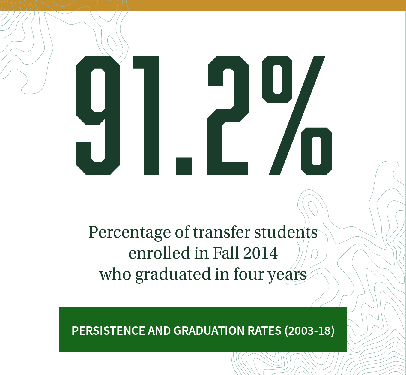 91.2% Percentage of transfer students enrolled in Fall 2014 who graduated in four years. Click to review more persistence and graduation rates (2003-18).