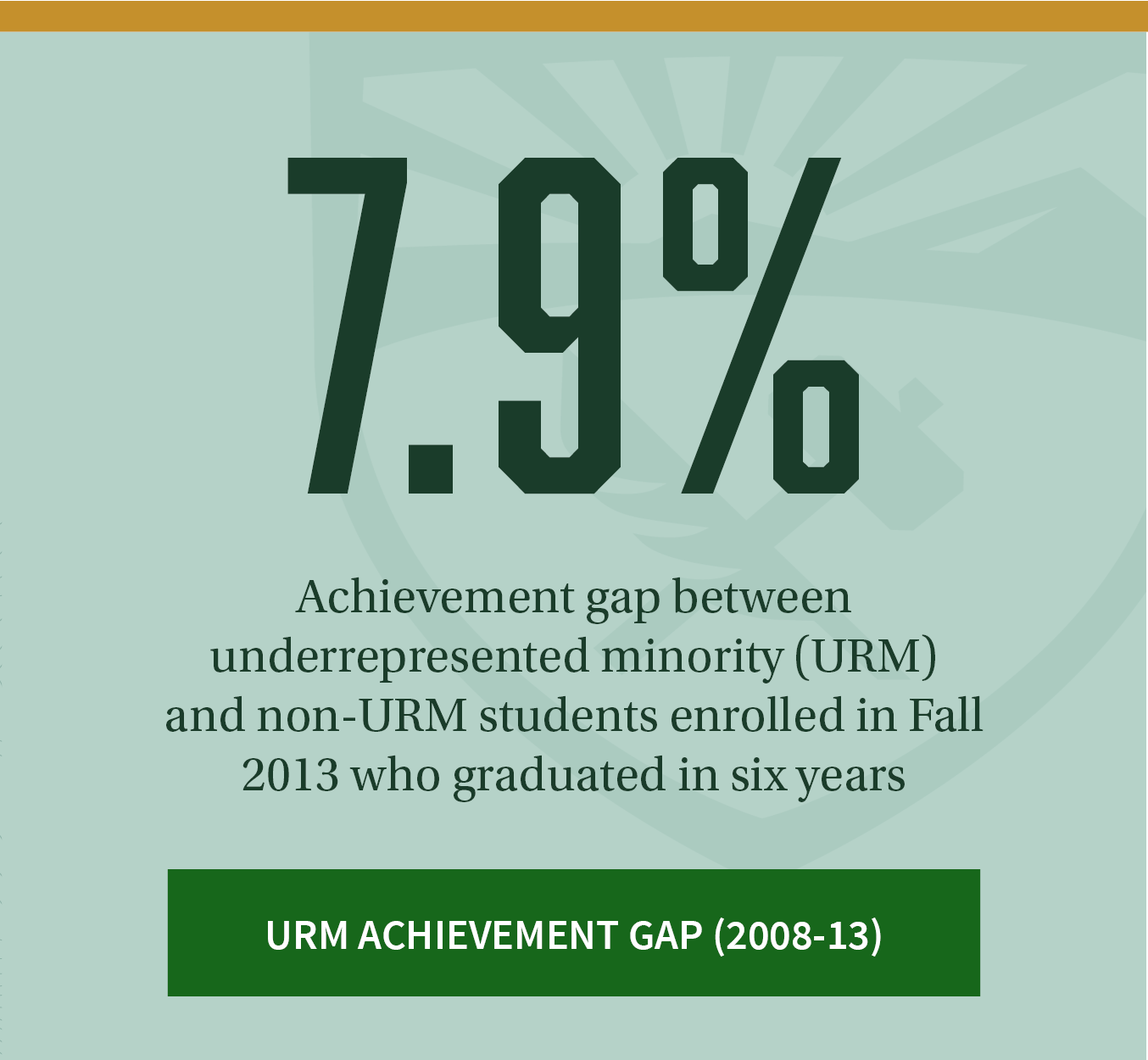 57.9%. Achievement gap between underrepresented (URM) and non-URM students enrolled in Fall 2013 who graduated in six years. Click to review additional URM achievement gap data between 2008-2013.