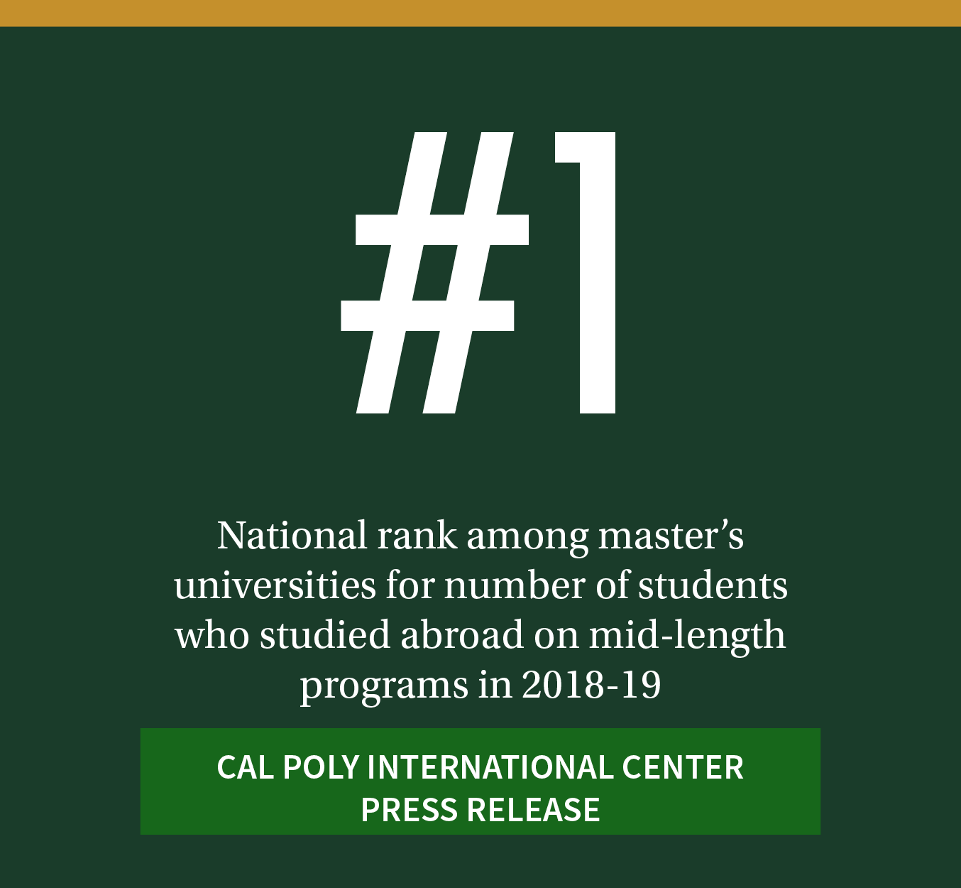#1. National rank among master's universities for number of students who studied abroad on mid-length programs in 2018-19. Click here for the Cal Poly International Center press release.
