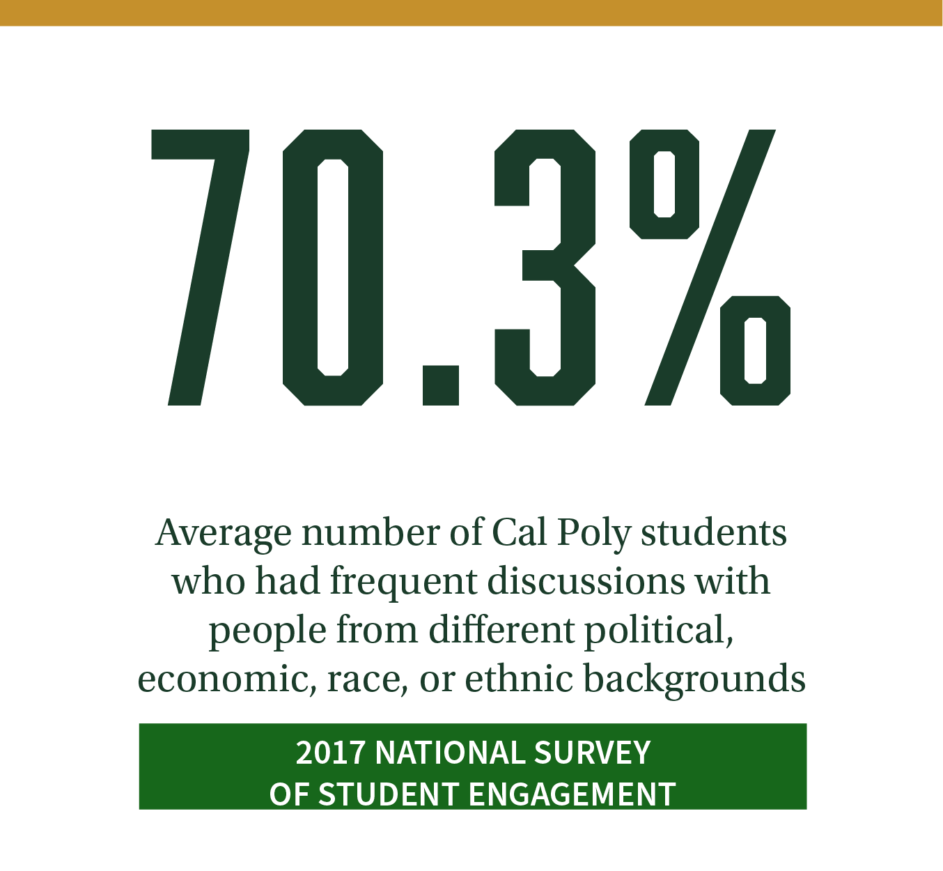 70.3%. Average number of Cal Poly students who had frequent discussions with people from different political, economic, race, or ethnic backgrounds. Click to review more results from the 2017 National Survey of Student Engagement.