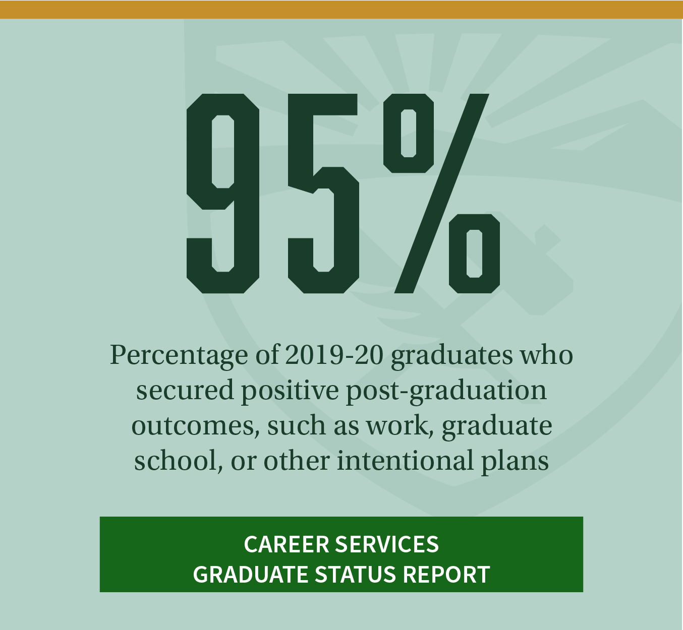 95%. Percentage of 2019-20 graduates who secured positive post-graduation outcomes, such as work, graduate school, or other intentional plans. Click to review other trends from Career Services' Graduate Status Report