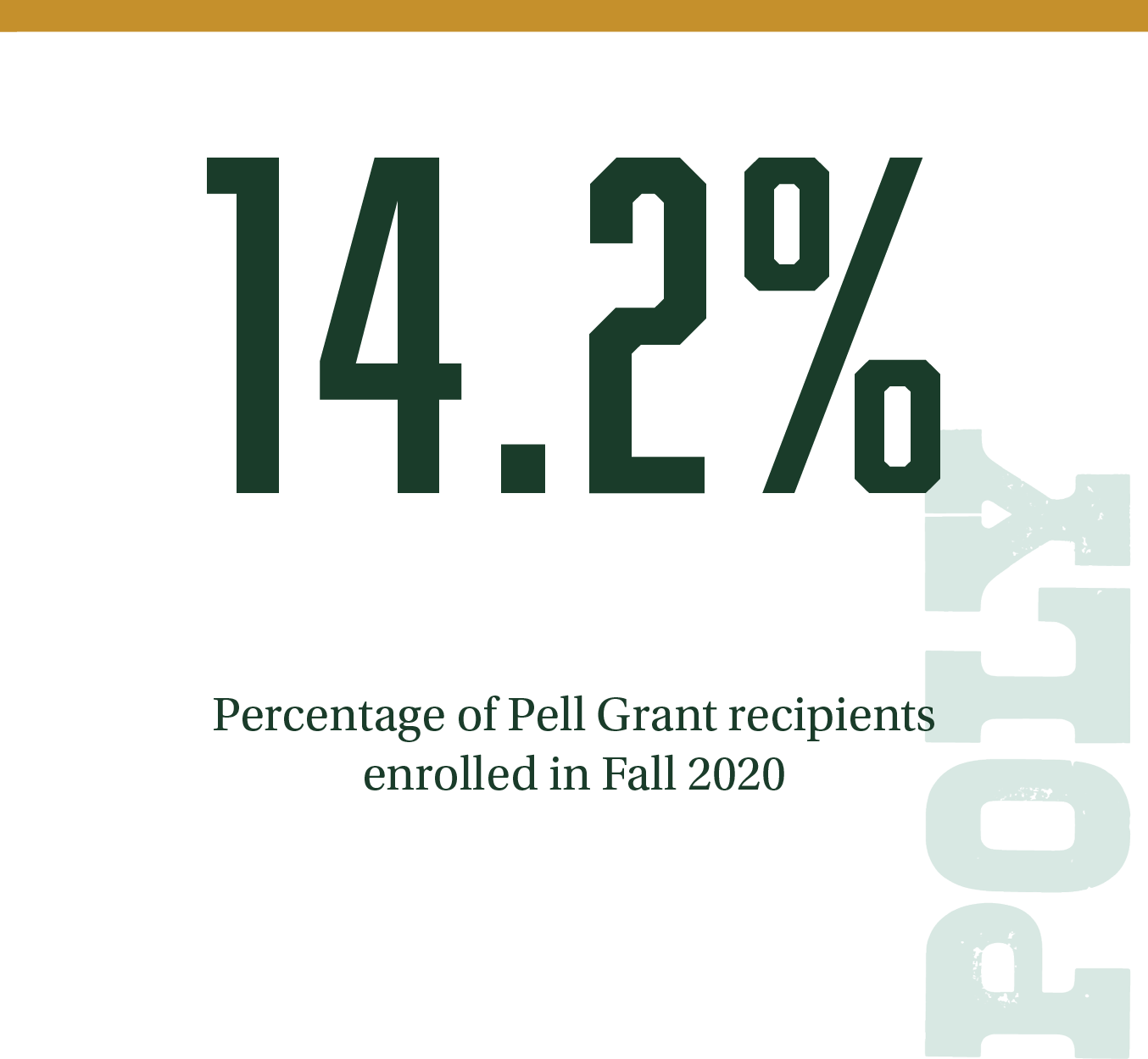 14.2% Percentage of Pell Grant recipients enrolled in Fall 2020.