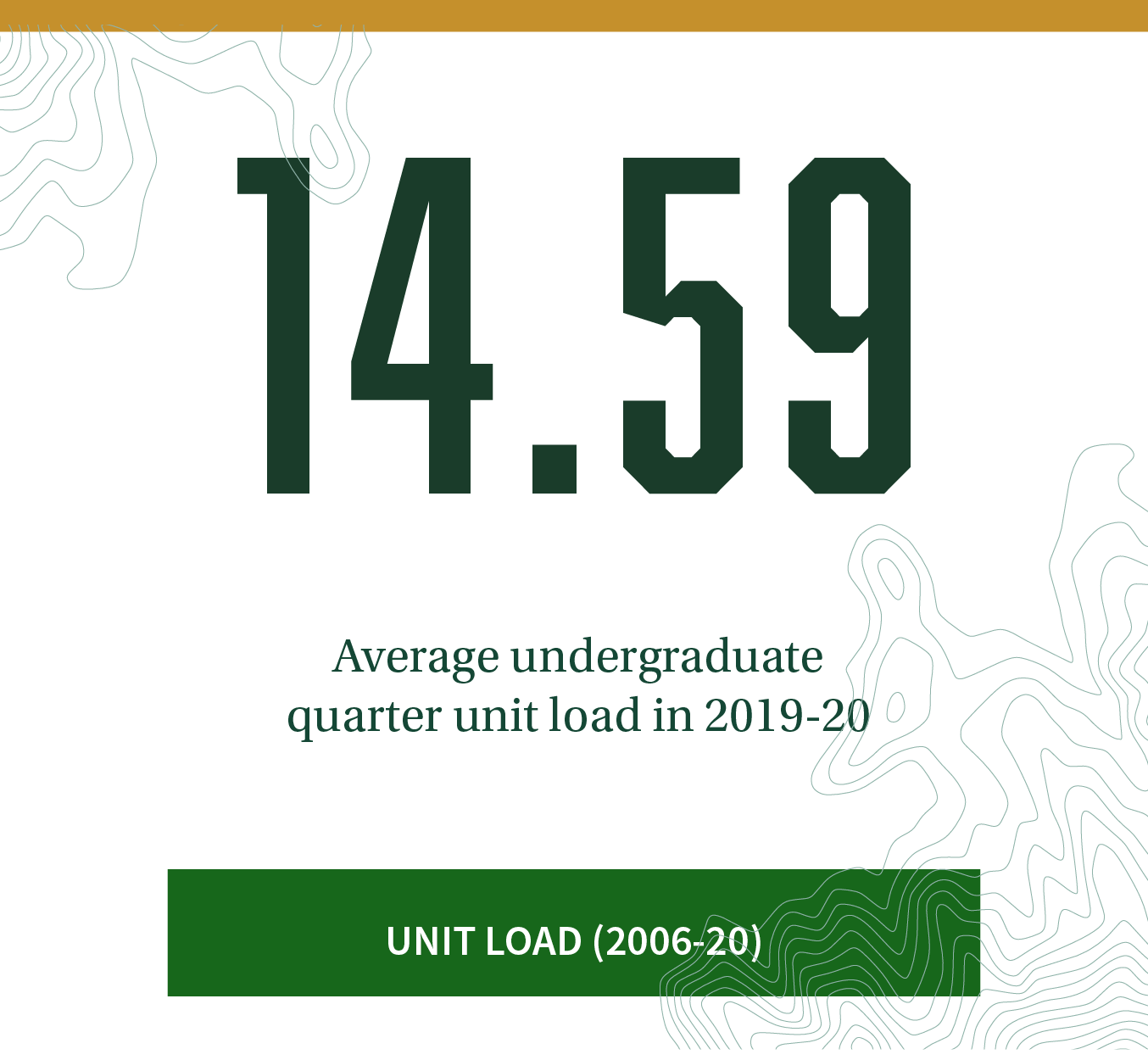 14.59. Average undergraduate unit load per quarter in 2019-20. Click to learn about unit load trends between 2006-20.