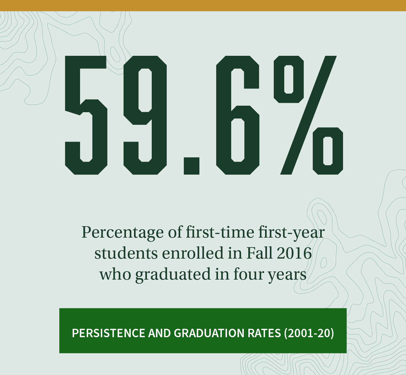 59.6%. Percentage of first-time first-year students from Fall 2016 who graduated in four years. Click to see persistence and graduation rates (2001-20).