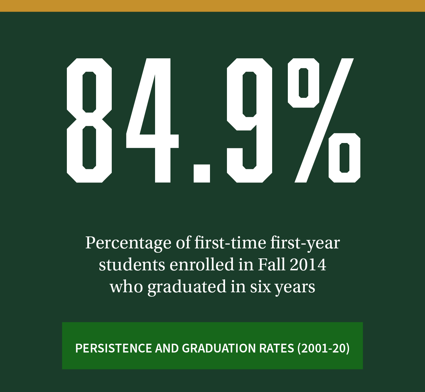 84.9%. Percentage of first-time first-year students enrolled in Fall 2014 who graduated in six years. Click to review more persistence and graduation rate trendss (2001-20).