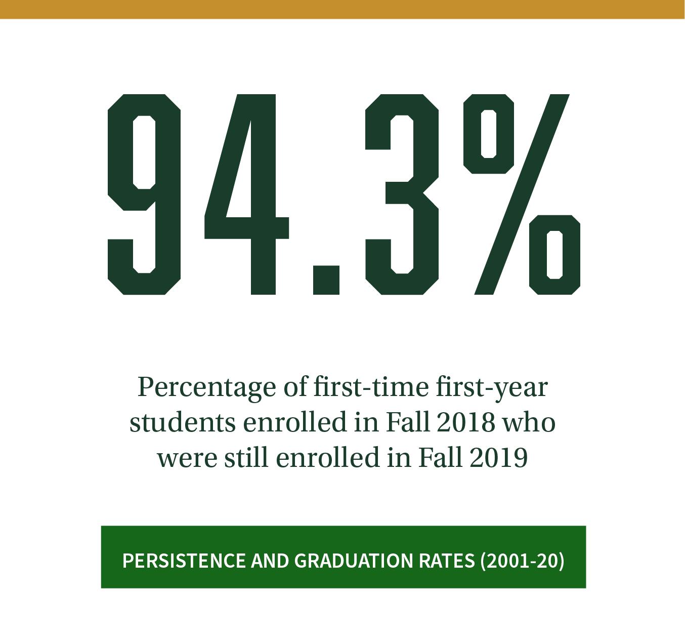 94.3%. Percentage of first-time first-year students who started in Fall 2018 and who were still enrolled Fall 2019. Click to see persistence and graduation rates (2001-20).
