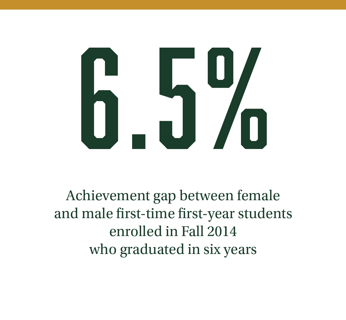 6.5%. Achievement gap between female and male first-time first-year students enrolled in Fall 2014 who graduated in six years.