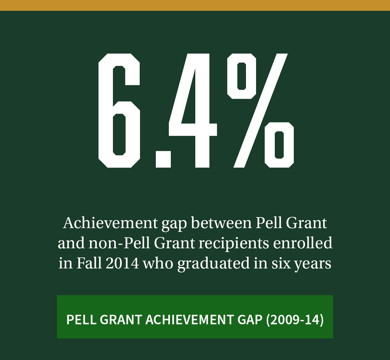 6.4%. Achievement gap between Pell Grant and non-Pell Grant recipients enrolled in Fall 2014 who graduated in six years. Click to review additional Pell Grant achievement gap data between 2009-14.