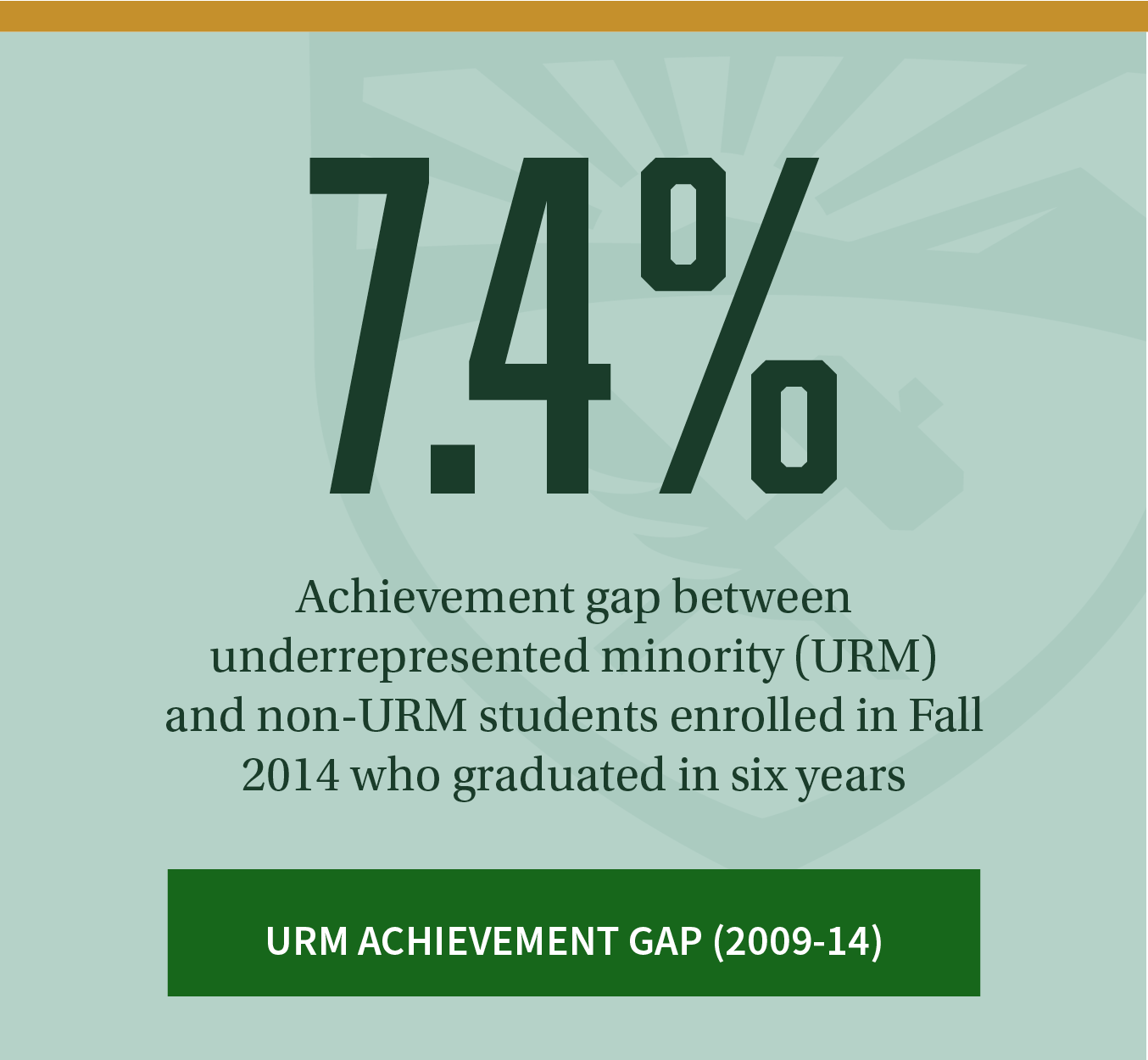 7.4%. Achievement gap between underrepresented minority (URM) and non-URM students enrolled in Fall 2014 who graduated in six years. Click to review additional URM achievement gap data between 2009-14.