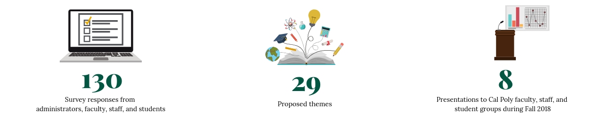 130 responses. 29 proposed themes. 8 presentations